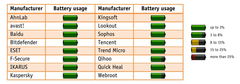 Android Security Battery