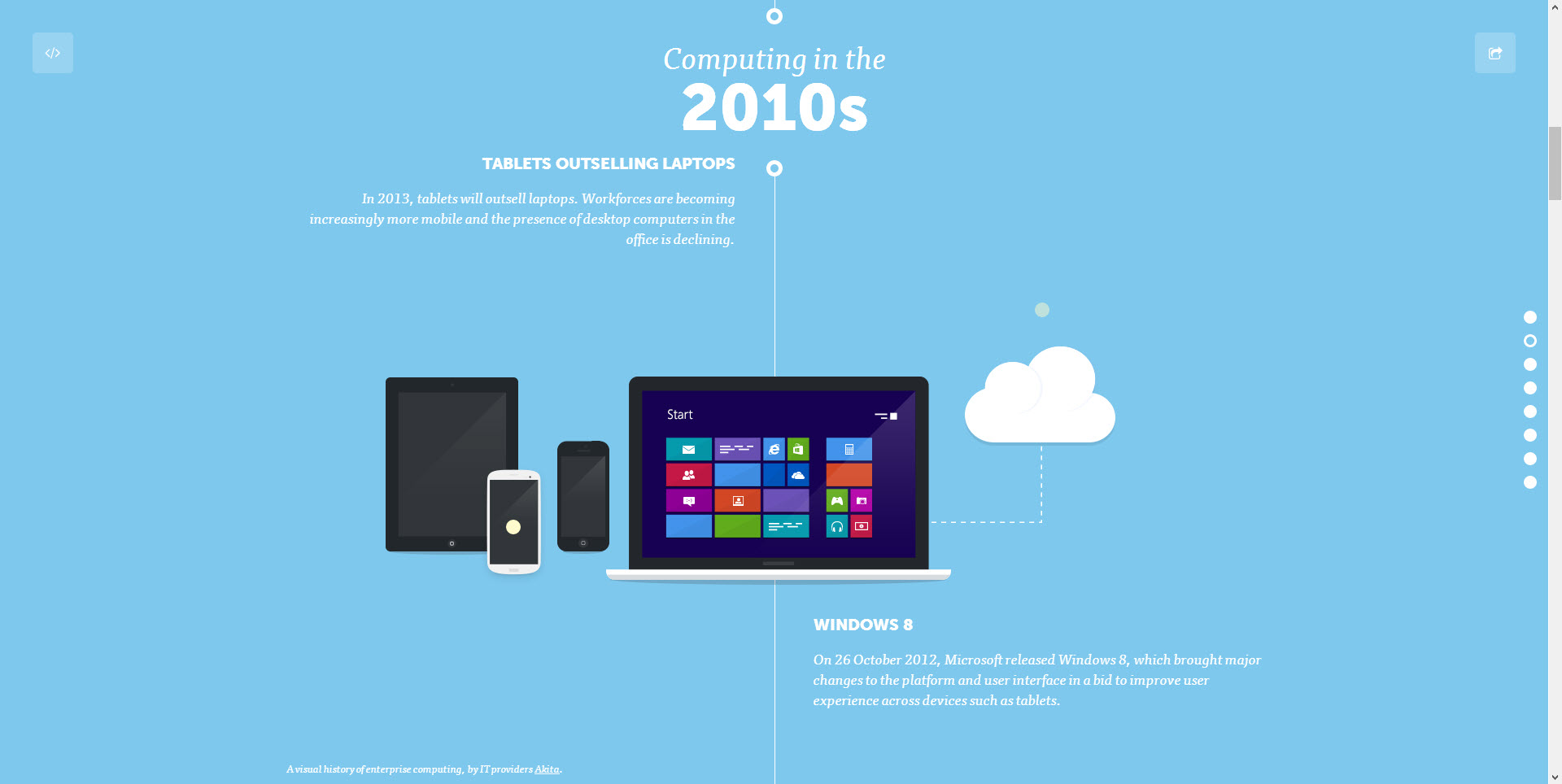A Visual History Of Computers-Best Infograph