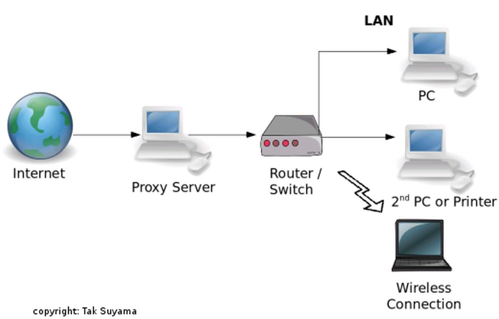 proxy tools_thetechhacker