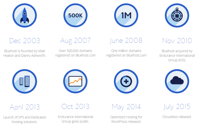 bluehost-the-company-history