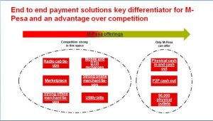 How M-Pesa is Different from the Competitors?
